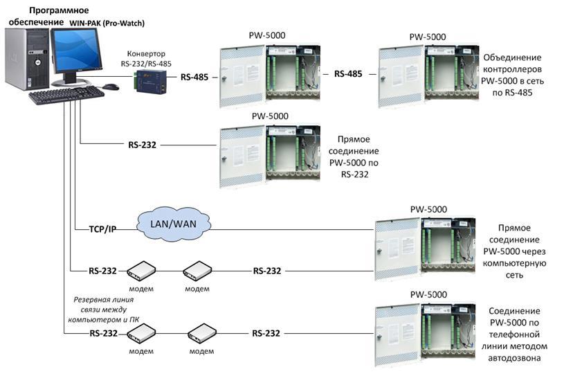 Подключение контроллеров PW5000 к компьютеру